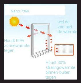 nanofolie